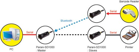 PARANI-SD1000 Node Switching Mode Read