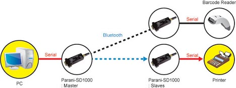 PARANI-SD1000 Node Switching Mode Write